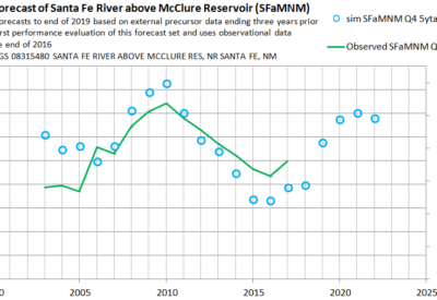 performance-of-mwa-santa-fe-river-forecast-by-end-of-2016-part-a