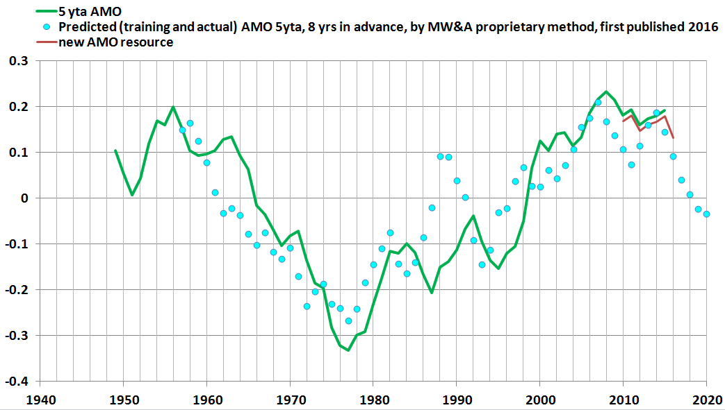 MWA AMO forecasts performance status brief 1