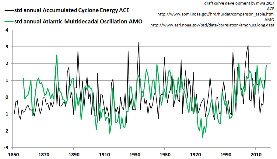The ACE and the AMO are highly correlated