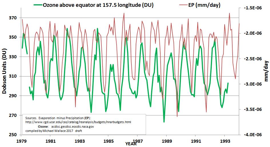 OzoneVsAtmosphericMoistureWestEqPacific
