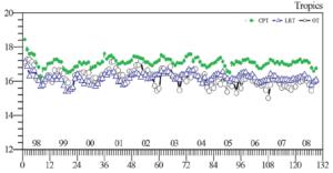 Fig 6a Sivakumar et al 2011
